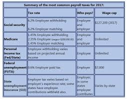 2017 payroll tax tables what if i m a payroll first timer insightfulaccountant com