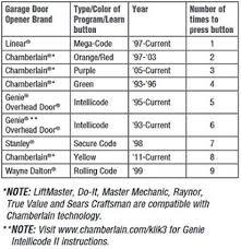 Overhead Door Opener Manual Great Chamberlain 46 46 Hp Garage Door Opener Manual 546 For Cover