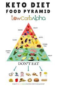 keto diet food pyramid keto diet foods food pyramid and keto