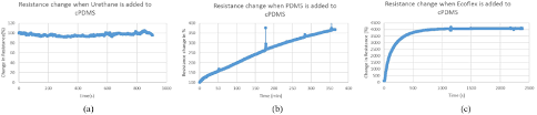carbon doped pdms conductance stability over time and