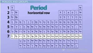 How Does The Modern Periodic Table Arrange Elements The Periodic Table Properties Of Groups And Periods