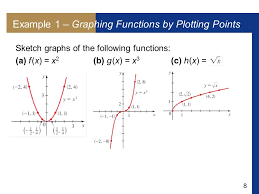 2 2 graphs of functions 2 objectives graphing functions by