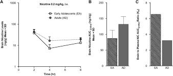 nicotine pharmacokinetics in rats is altered as a function of age