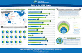asia pacific economic cooperation small and medium enterprises