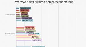 estimation prix cuisine prix moyen d une cuisine ikea awesome prix moyen cuisine ikea