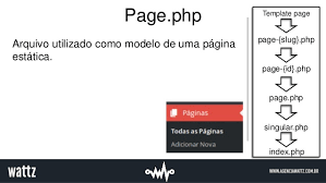 hierarquia de templates wordpress