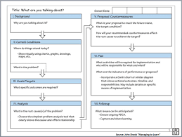 A4 Problem Solving Template when to a3 3 problem solving tools to match the complexity of
