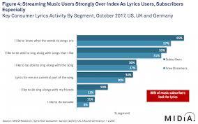 New Lyrics New Midia Lyricfind Report Delves Into Lyrics Interest And