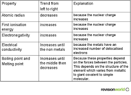 N On The Periodic Table Trends In Period Three Of The Periodic Table A2 Level Level