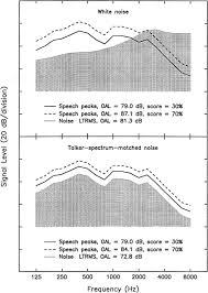 the effect of noise spectrum on speech recognition performance