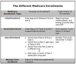 how medicare works the nuts and bolts