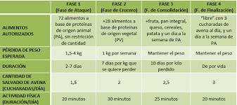 alimenti dukan calcolo peso ideale dieta dukan calcolo peso ideale
