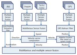 a position and velocity estimation using multifarious and multiple