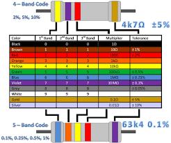 tutorials mind the volt resistor color code table wiring diagram