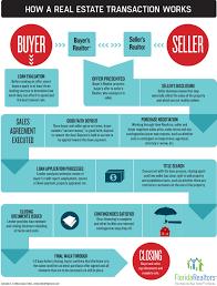 infographic california real estate market improvingthe far florida realtor magazine current issue