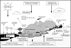 Global Warming Worksheet Critical Interfaces Between Humans And The Climate System Geog