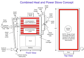 the steam separation chamber is used to separate steam and control the water level in the steam generator