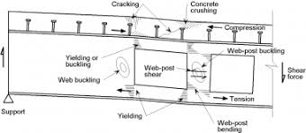 Residential Steel Beam Span Table by Long Span Beams Steelconstruction Info