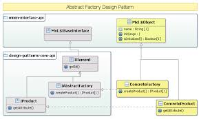 factory design pattern design patterns api