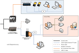 of home networking diagram cable modem wireless router various