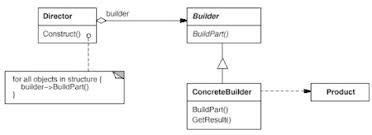 builder pattern in java 8 tutorial review of java design patterns for the java architect exam