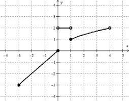 algebra 1 set builder notation domain and range mathematics