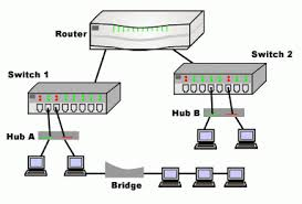 Router Hub Switch Or Router