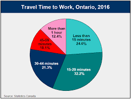 Travel Time To Work images 2016 census highlights factsheet 14 jpg