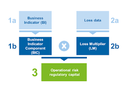 capital requirements for operational risk u2013 new sma bankinghub