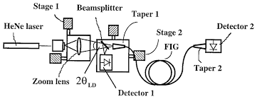 osa fiber image guide based bit parallel optical interconnects