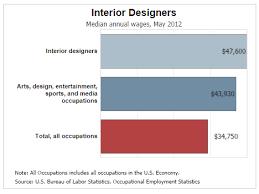 home interior designer salary extraordinary average salary for interior designer for your home