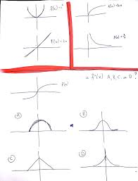 calculus why does the derivative graph of a curve look linear