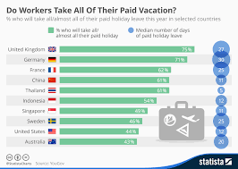 should all workers unlimited holidays world economic forum