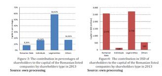 ibima publishing analysis of the presence of romanian listed
