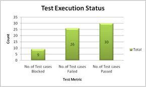 important software test metrics and measurements suresh kolluri
