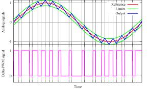delta modulation wikipedia
