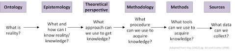 Thesis Theoretical Framework The Research Paradigm Methodology Epistemology And Ontology