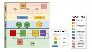 how to use diagrams to improve employee onboarding