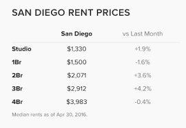 San Diego 2 Bedroom Apartments by 7 Answers Real Estate What Is The Average Rent For A One Bedroom
