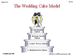 wedding cake model simple ideas criminal justice wedding cake tremendous on cakes