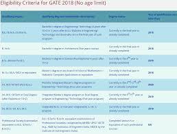 pattern of gate exam gate 2018 notification eligibility exam dates pattern gate iitg