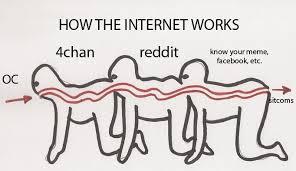4chan Meme - meme life cycle charts album on imgur