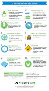 do led lights save money 19 best led infographics images on pinterest lightbulbs info