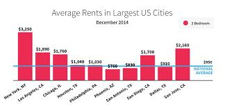 average rent price december 2014 rental price monitor rentonomics