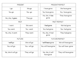 write the pattern of past tense and give exle in this lesson you will learn the answer to these questions review