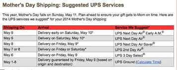 ups expects busy s day extends delivery deadlines and issues