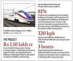 how fast do bullets travel images Is a bullet train really needed between ahmedabad and mumbai quora