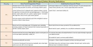 building defect report template outlet effective defect quality management