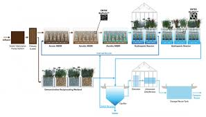 water hub better buildings initiative