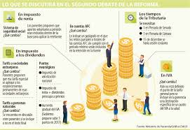 base retenciones en la fuente en colombia 2016 empresarios insisten en bajar el impuesto de renta y los dividendos